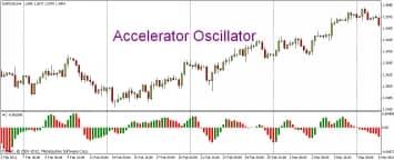 accelarator oscillator стратегия