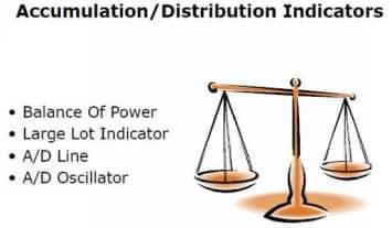 Accumulation distribution индикатор