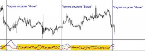 ADX индикатор стратегия