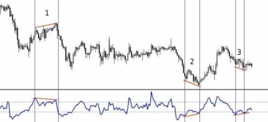 Индикатор CCI дивергенция