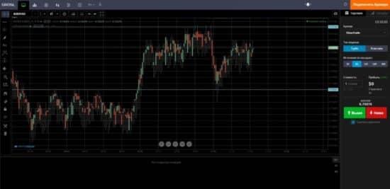 Рейтинг платформ бинарных опционов