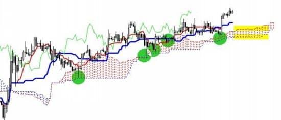 Стратегии для бинарных опционов с индикатором Ишимоку