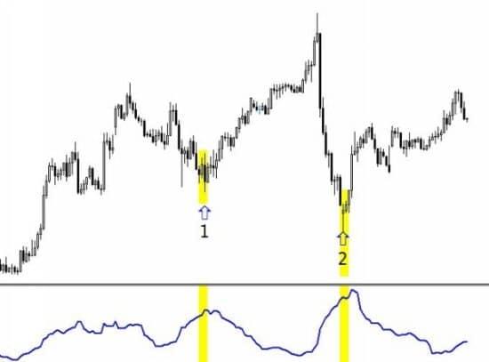 ATR индикатор описание