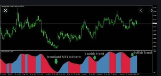 индикатор trendlord