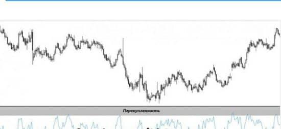 RSI в подвале графика