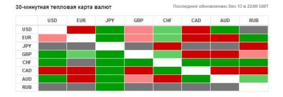 Тепловая карта валют для бинарных опционов