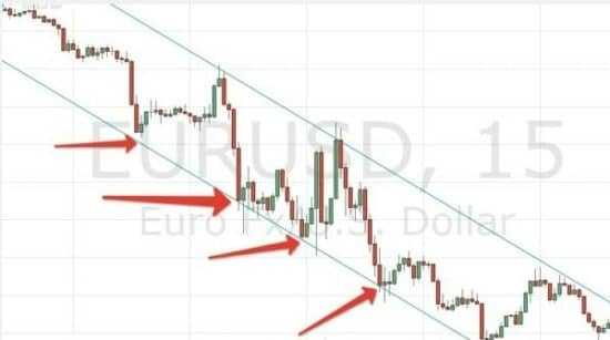 True trend line пример